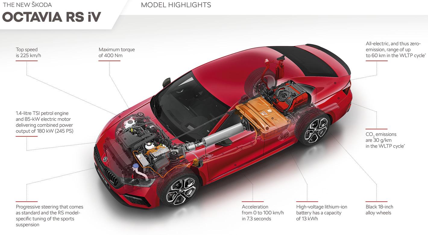 Skoda Octavia RS iV - napęd