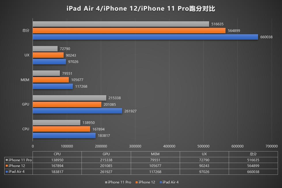 iPhone 12 kontra iPad Air 4 kontra iPhone 11 Pro Antutu