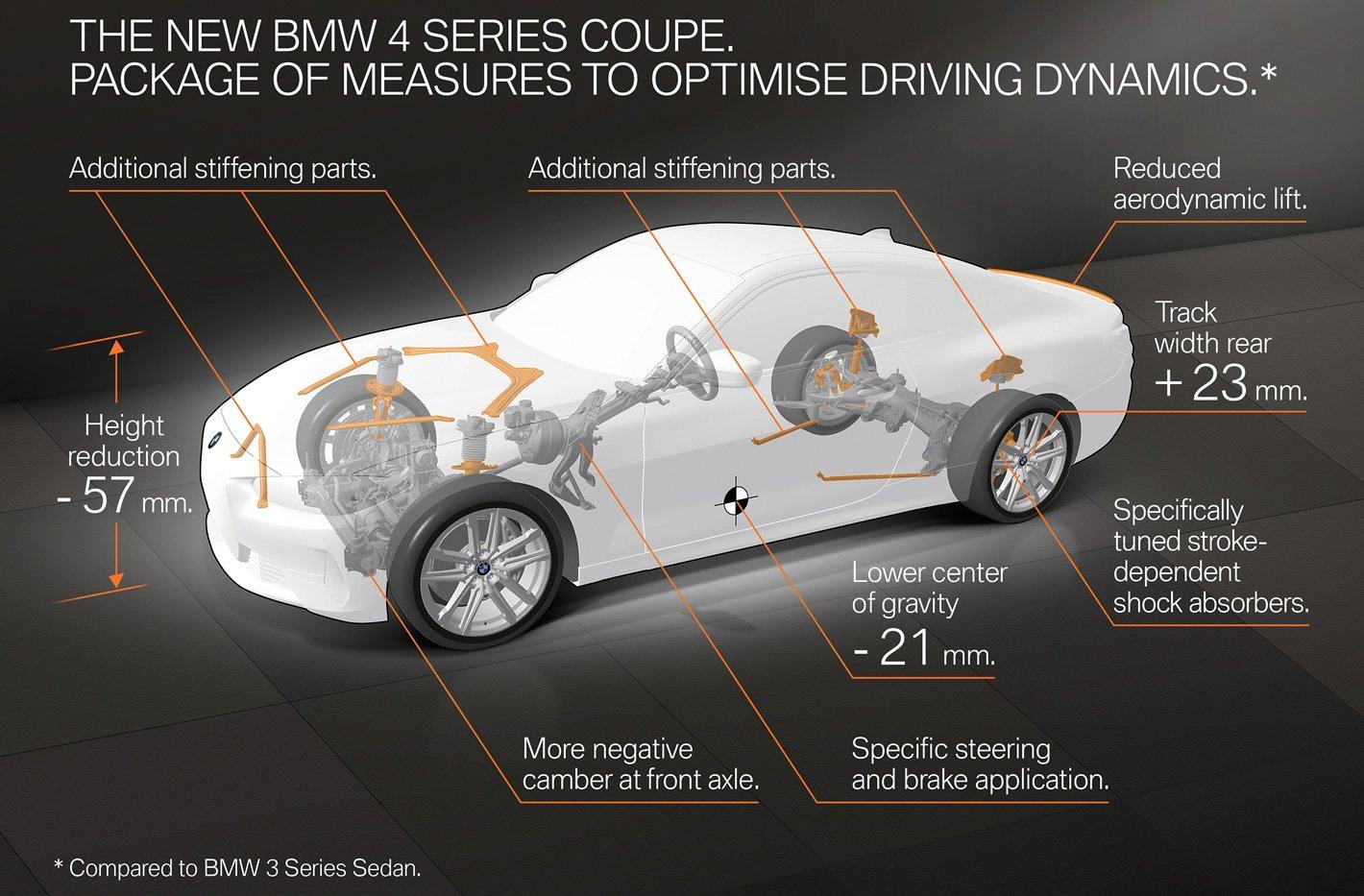 BMW Serii 4 kontra BMW serii 3