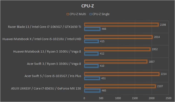 Razer Blade Stealth 13 wydajność CPU-Z