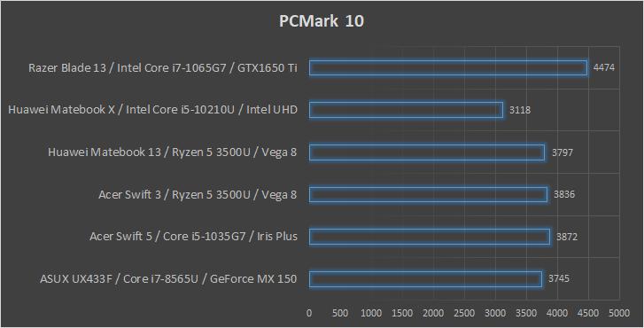 Razer Blade Stealth 13 wydajność PCMark 10