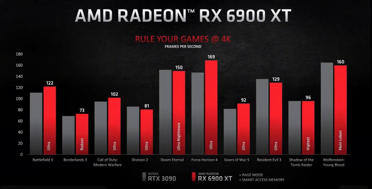 AMD Radeon RX 6900 XT wydajność 4K