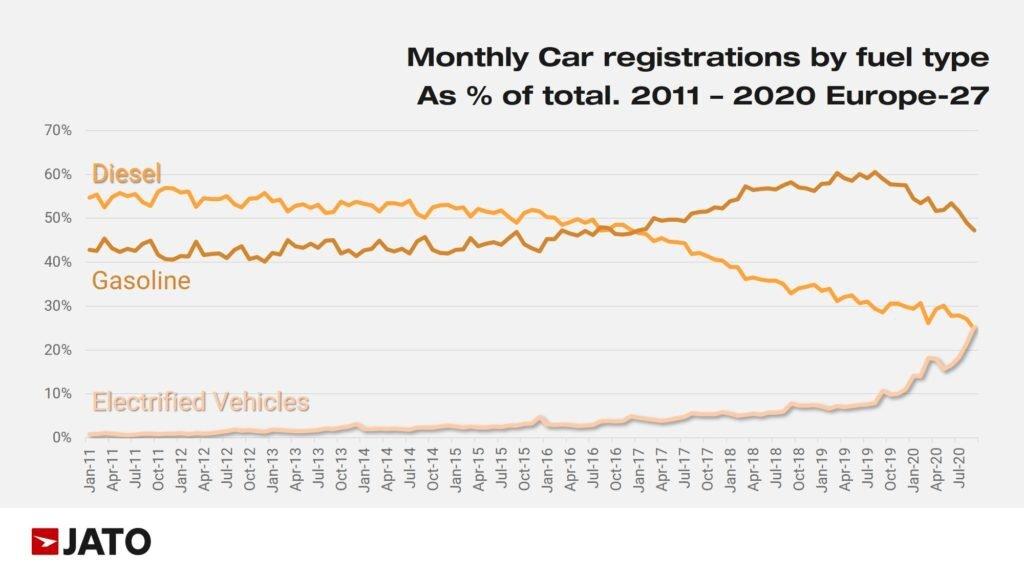 Sprzedaż samochodów w podziale na rodzaj napędu