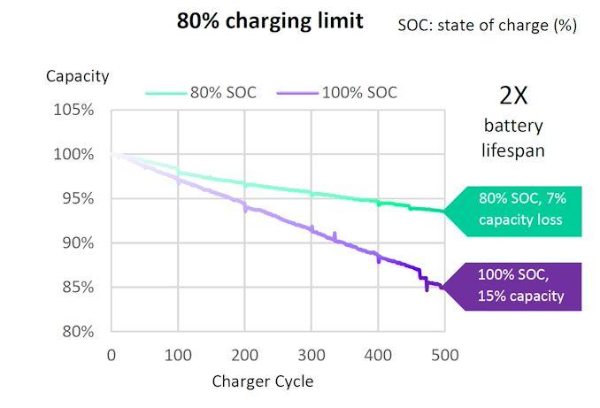 Żywotnosć baterii i stan naładowania