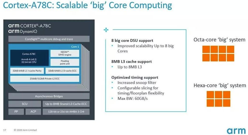 ARM Cortex A78C