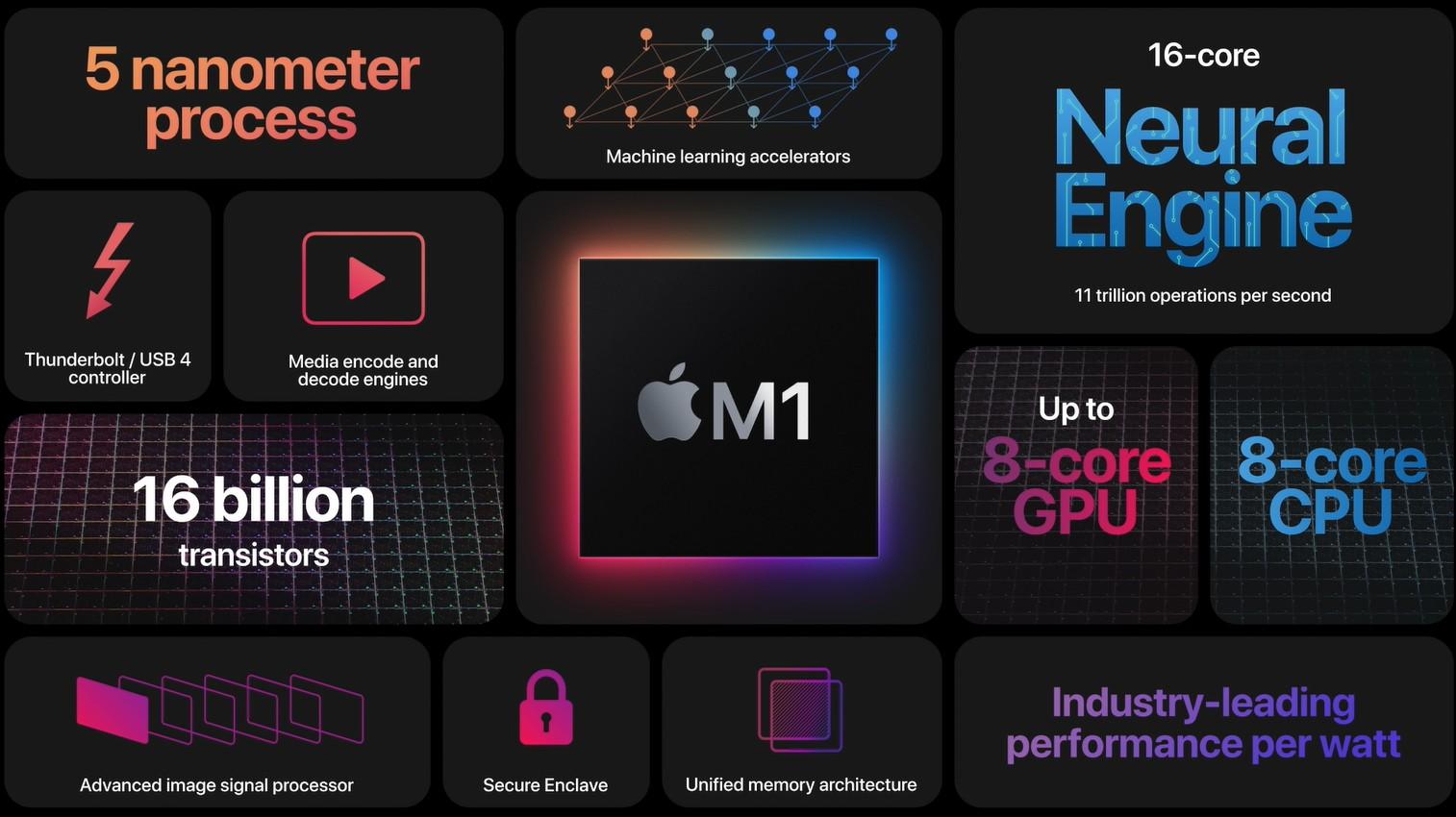 Apple M1 procesor ARM