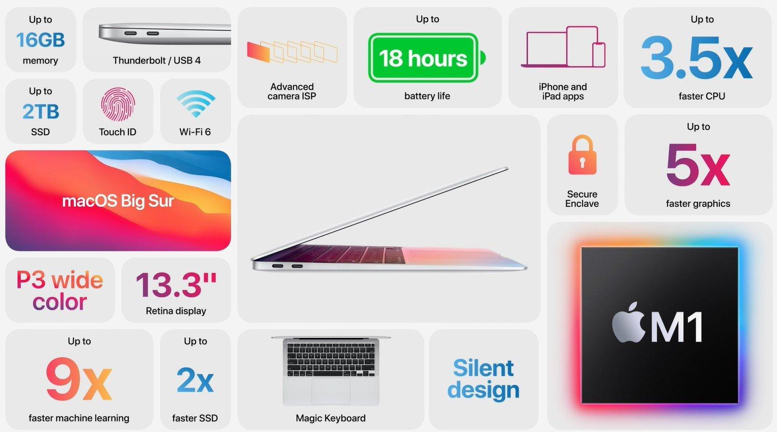 Apple Macbook Air z M1 podsumowanie