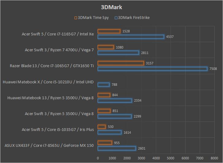 Acer Swift 3 z AMD Ryzen 7 4700U wydajność 3DMark