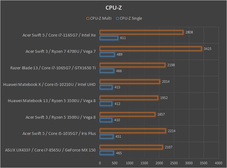 Acer Swift 3 z AMD Ryzen 7 4700U wydajność CPU-Z