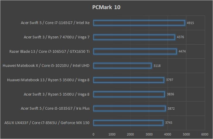 Acer Swift 3 z AMD Ryzen 7 4700U wydajność PCMark 10
