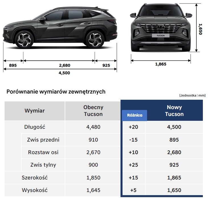 Hyundai Tucson 2020 2021 - wymiary