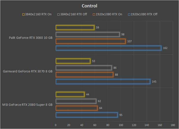 Gainward Phantom GeForce RTX 3070 8 GB wydajność Control