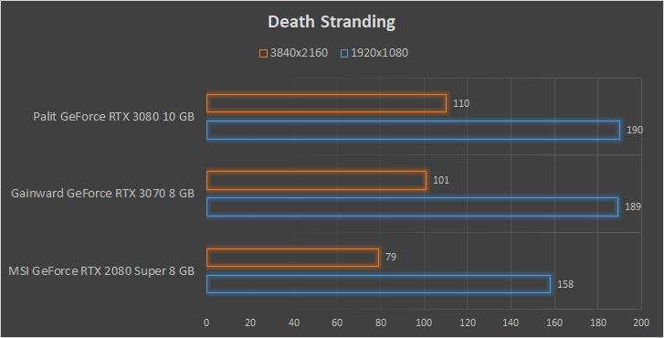 Gainward Phantom GeForce RTX 3070 8 GB wydajność Death Stranding