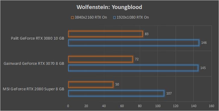 Gainward Phantom GeForce RTX 3070 8 GB wydajność Wolfenstein: Youngblood