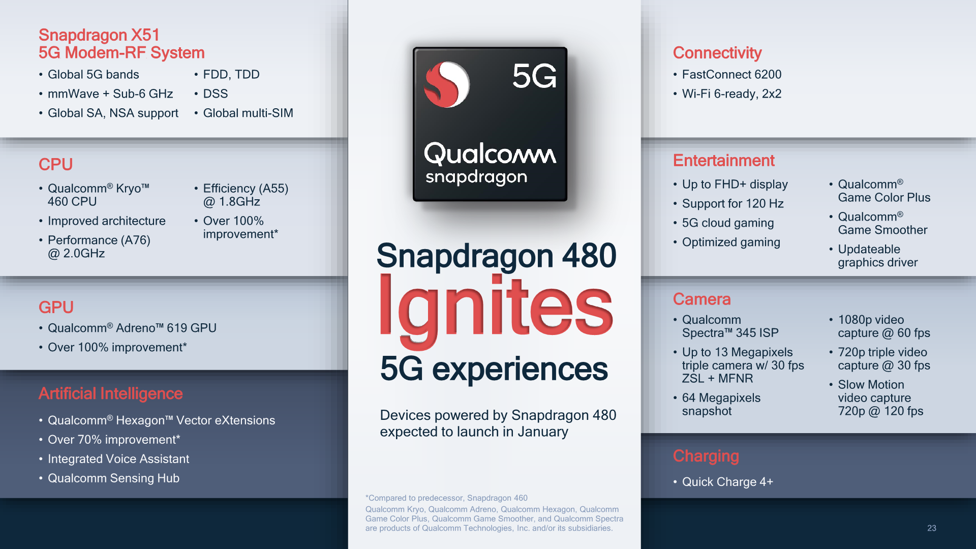 Qualcomm Snapdragon 480 5G