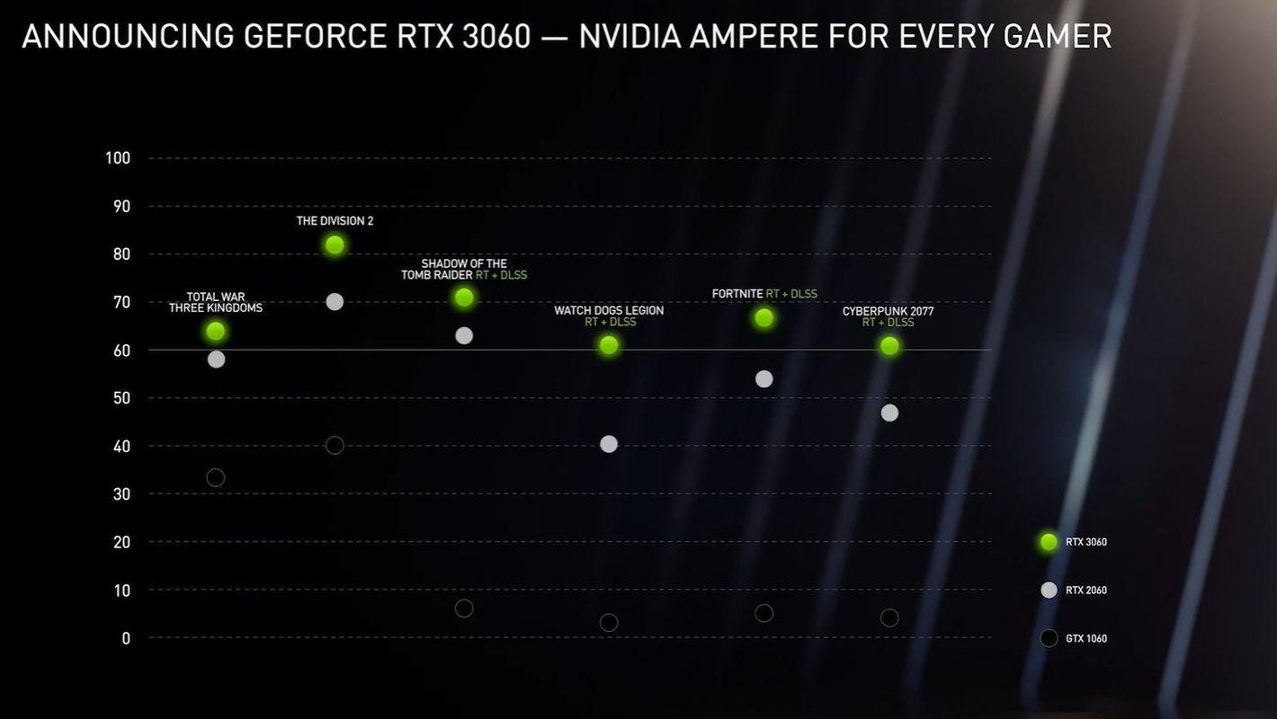 NVIDIA GeForce RTX 3060 12 GB wydajność