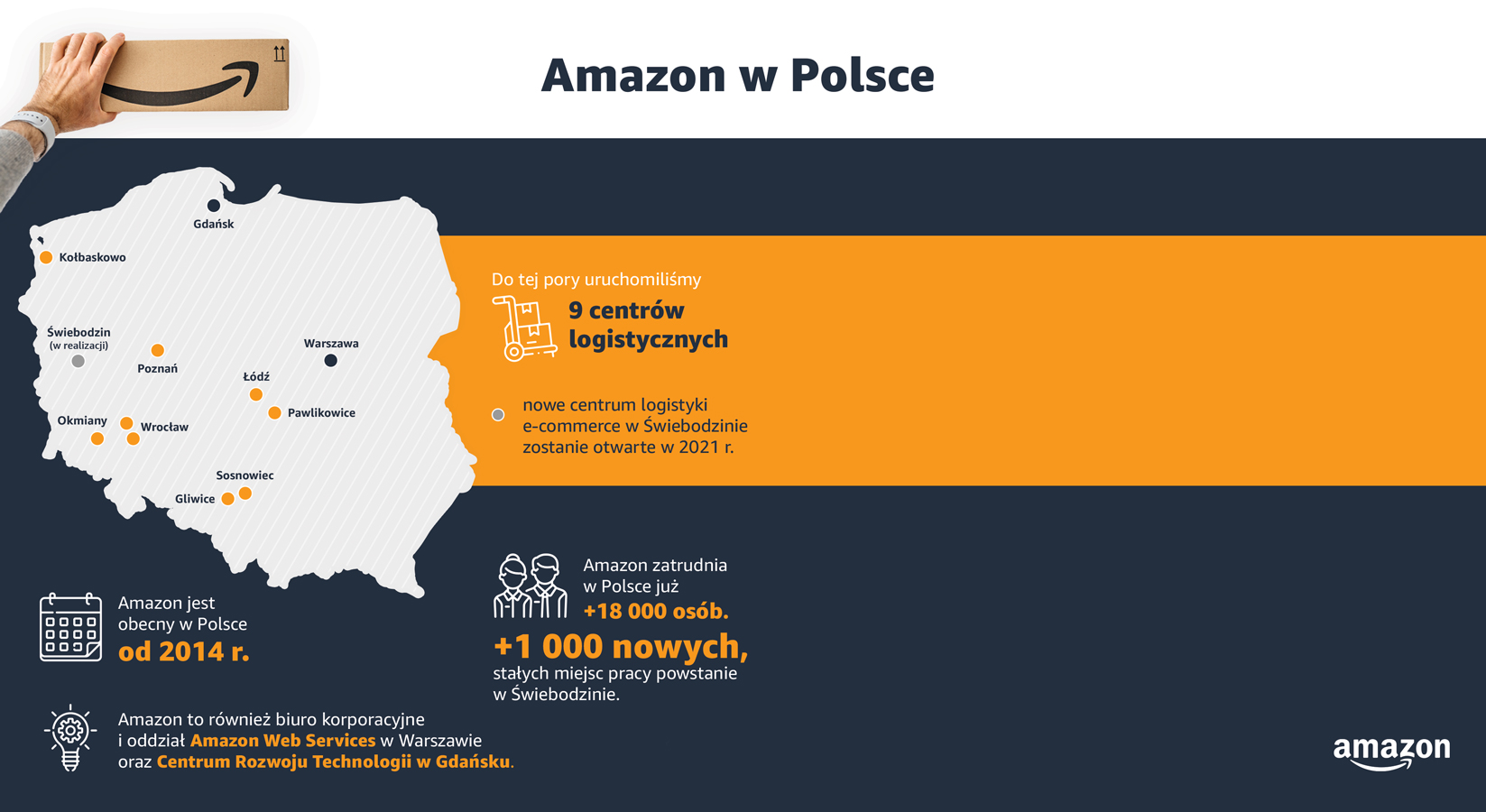 infografika o amazon w polsce