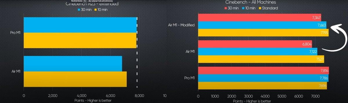 macbook air pro wydajność m1