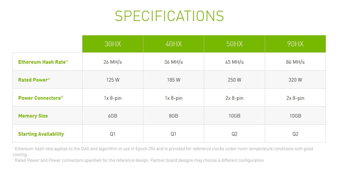 NVIDIA CMP specyfikacja układów