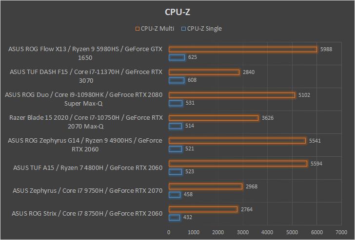 ASUS ROG Flow X13 wydajność CPU-Z