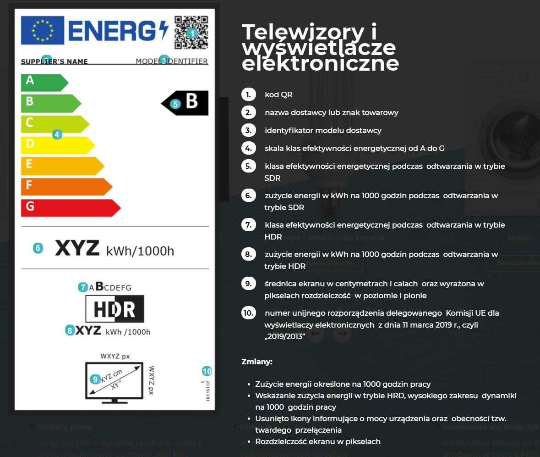 Etykieta energetyczna telewizor