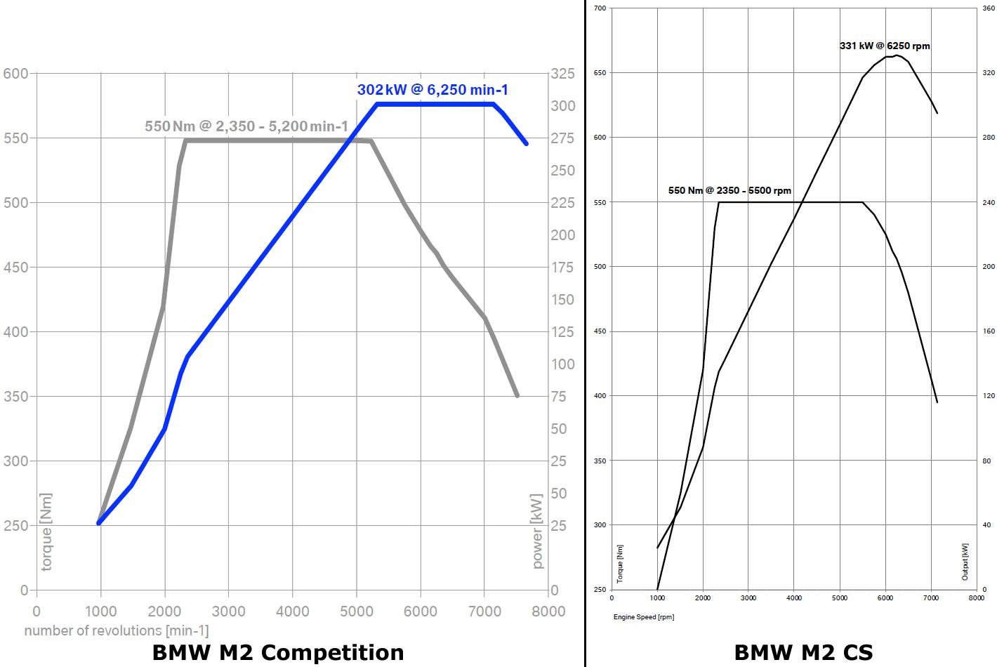 BMW M2 Competition vs. BMW M2 CS