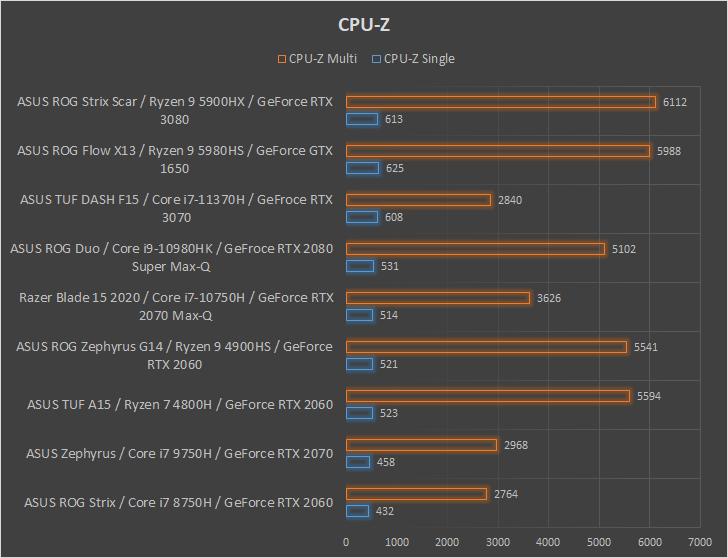 ASUS ROG Strix Scar 17 G733 wydajnośc CPU-Z