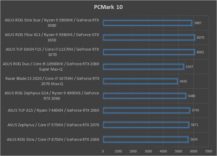 ASUS ROG Strix Scar 17 G733 wydajnośc PCMark