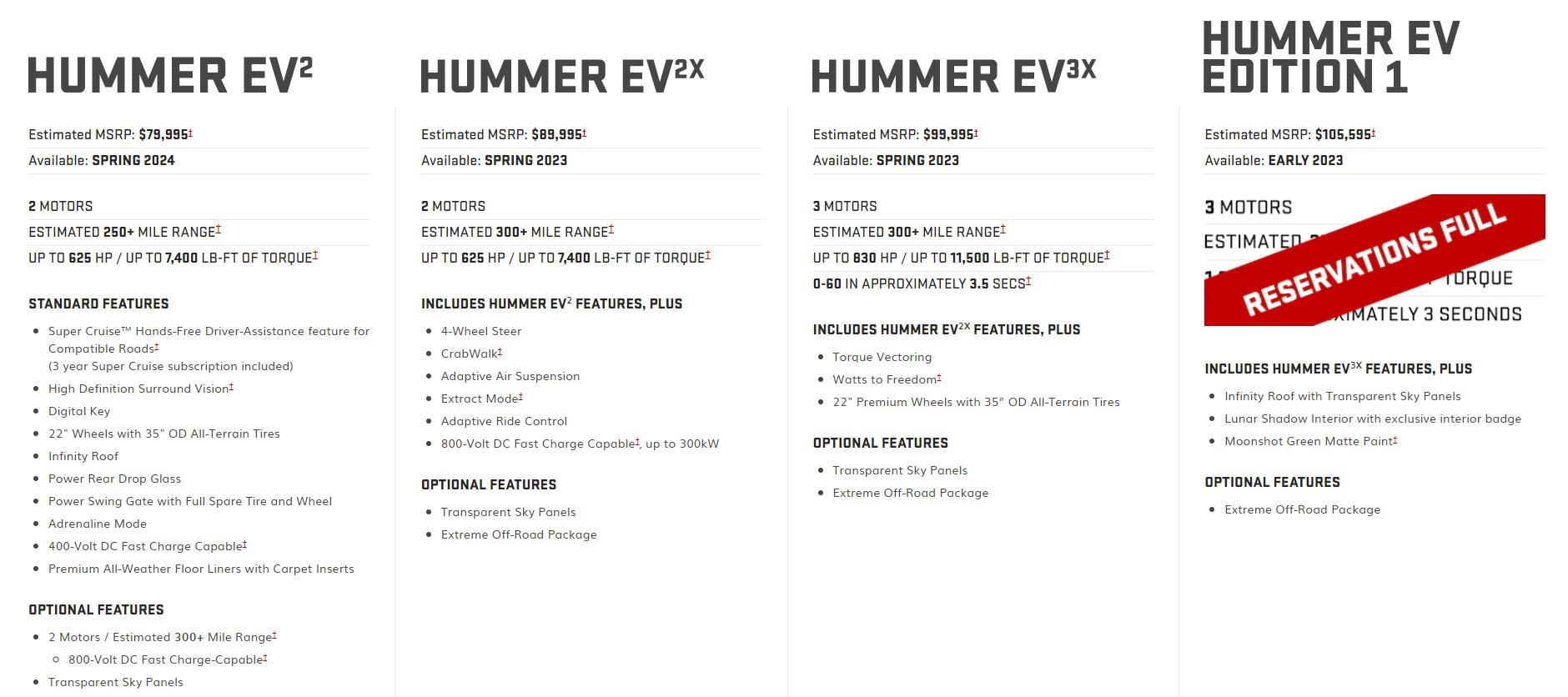 Hummer EV SUV specyfikacja i cena