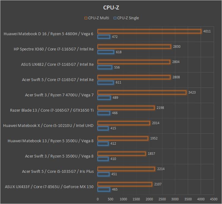 Huawei Matebook D 16 wydajność CPUZ