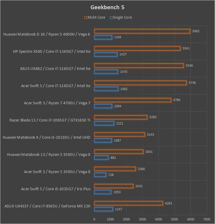 Huawei Matebook D 16 wydajność Geekbench