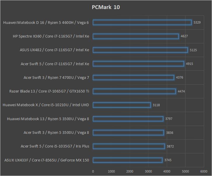 Huawei Matebook D 16 wydajność PCMark 10