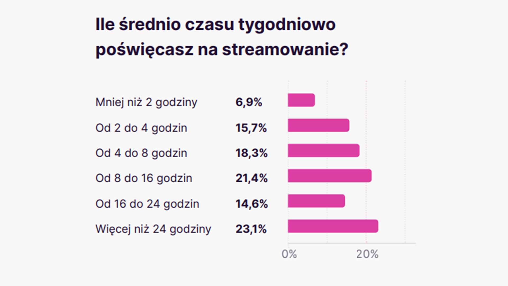 wykres z raportu Badanie rynku live streamingu 2020