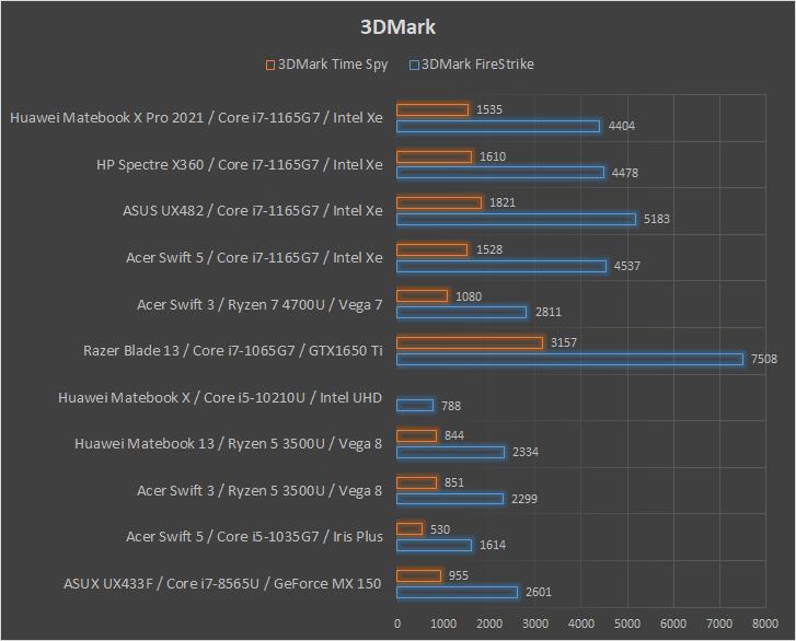 Huawei Matebook X Pro 2021 3Dmark