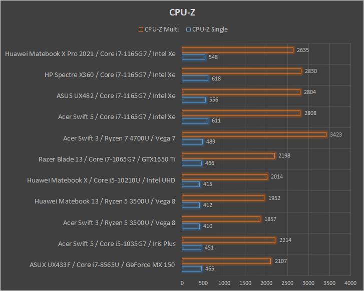 Huawei Matebook X Pro 2021 CPU-Z wydajnosc