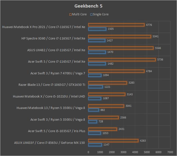 Huawei Matebook X Pro 2021 Geekbench 5
