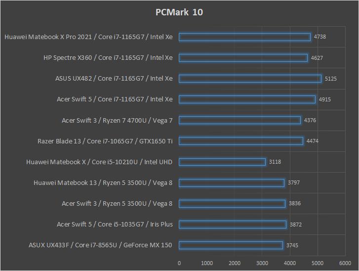 Huawei Matebook X Pro 2021 PCMark 10