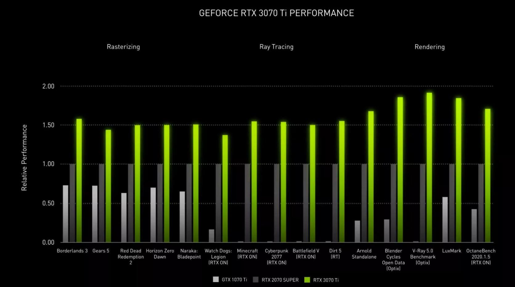 GeForce RTX 3070Ti wydajność