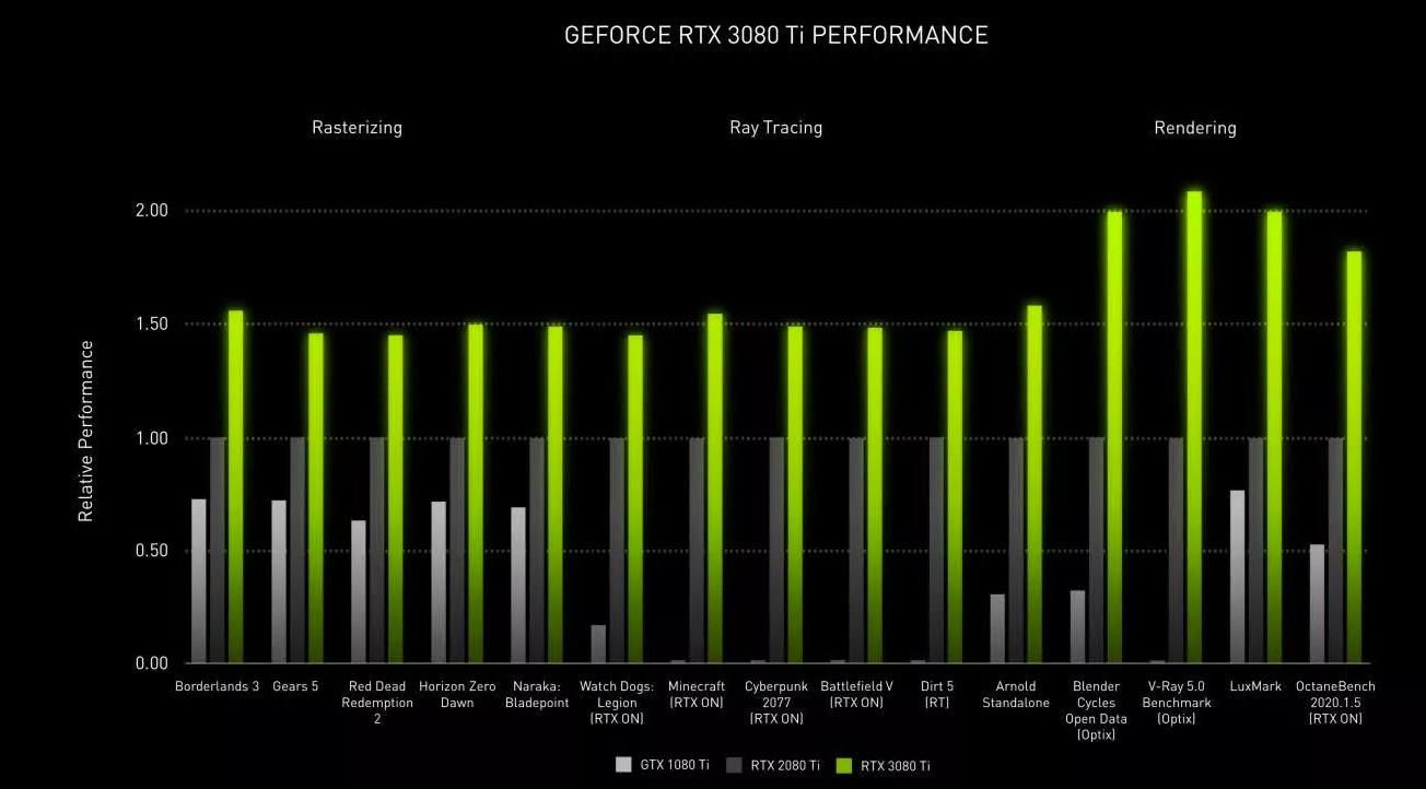 GeForce RTX 3080Ti wydajność