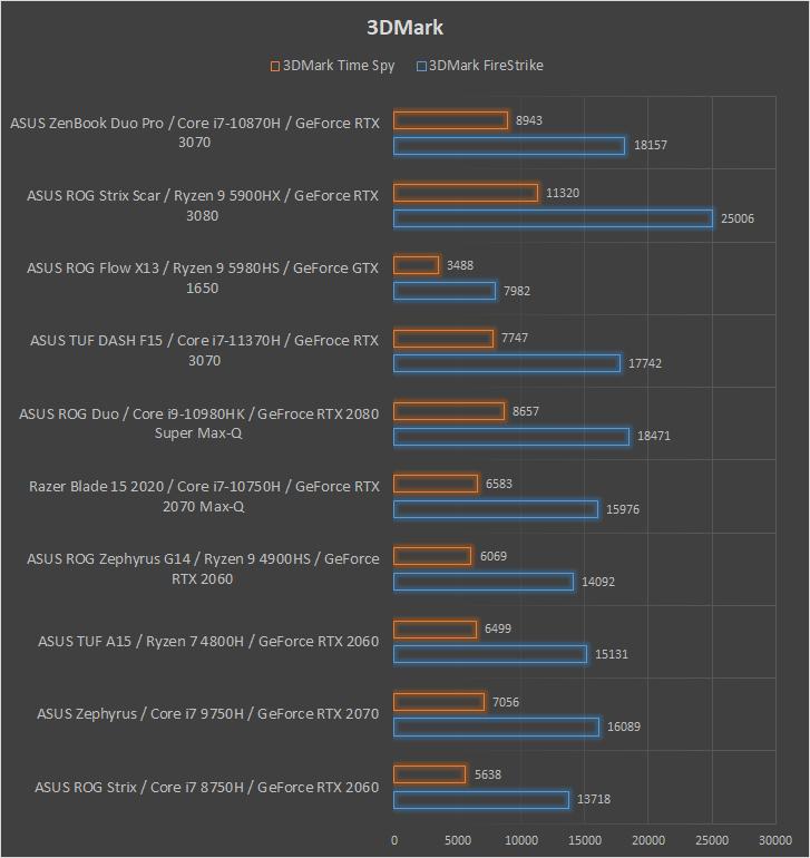 ASUS ZenBook Pro Duo UX582 3DMark performance