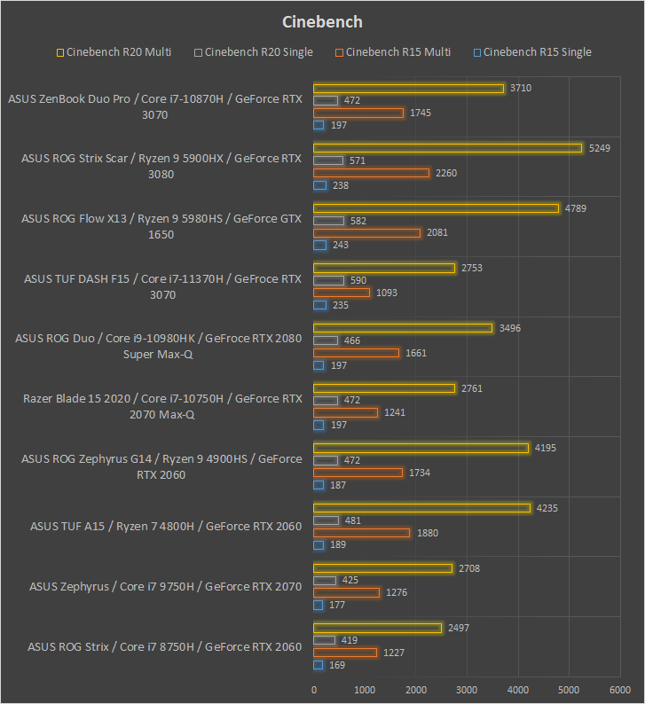 ASUS ZenBook Pro Duo UX582 Cinebench performance