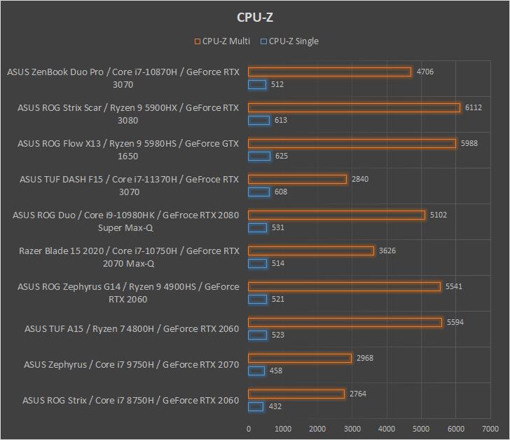 ASUS ZenBook Pro Duo UX582 CPUZ performance