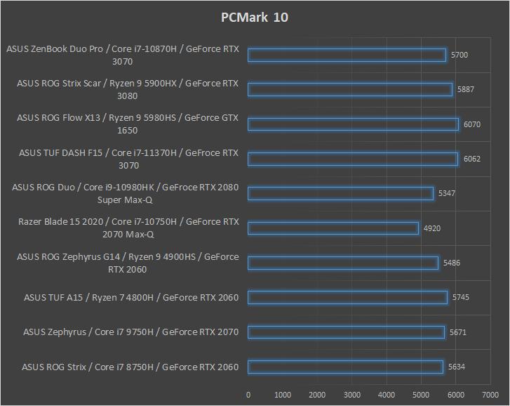 ASUS ZenBook Pro Duo UX582 PCMArk10