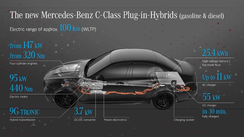 Mercedes-Benz Klasy C 2021 2022 hybryda Plug-In
