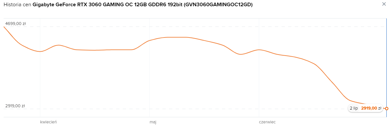 Ceny GeForce RTX 3060